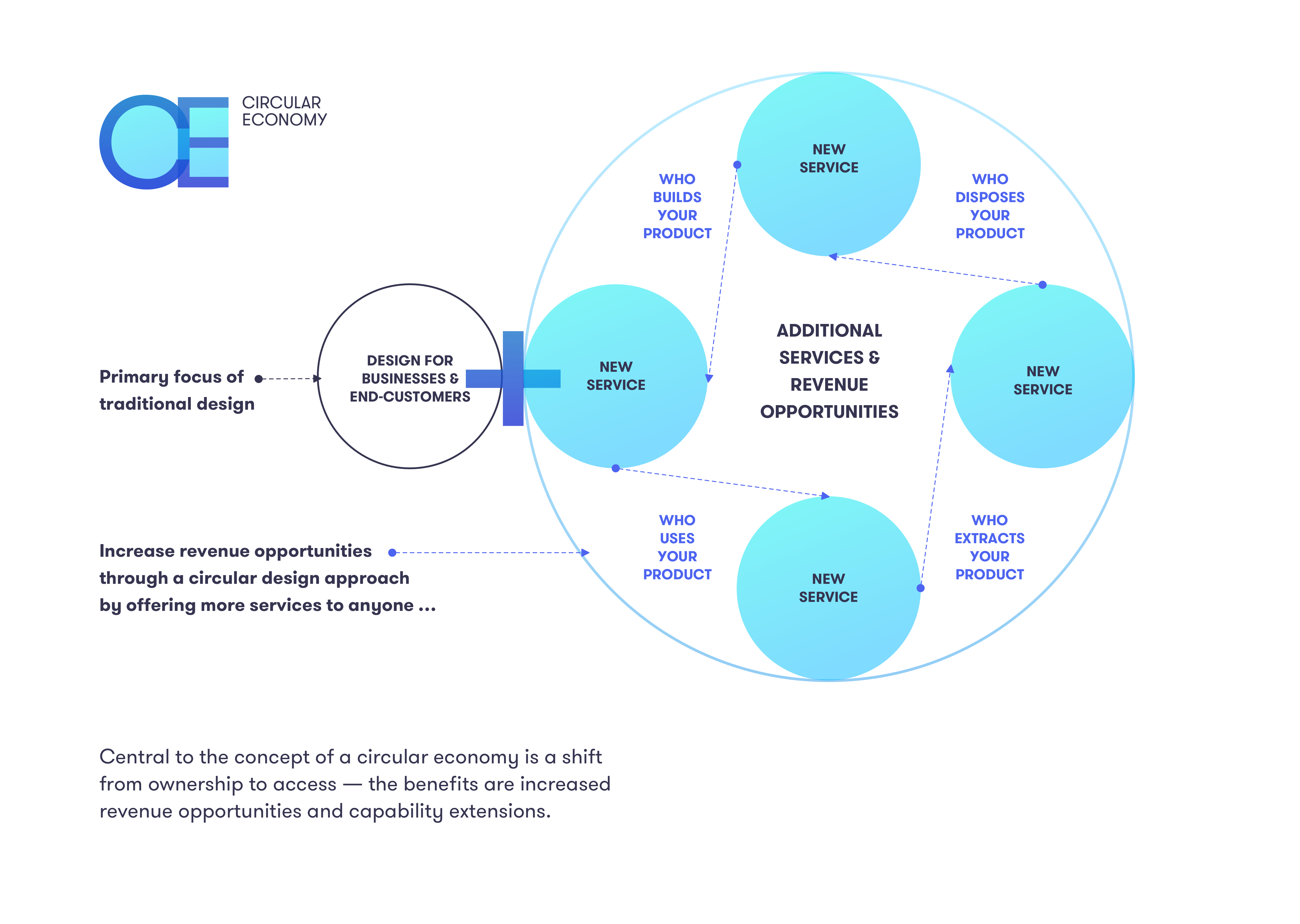 Central to the concept of a circular economy is a shift from ownership to access — the benefits are increased revenue opportunities and capability extensions.