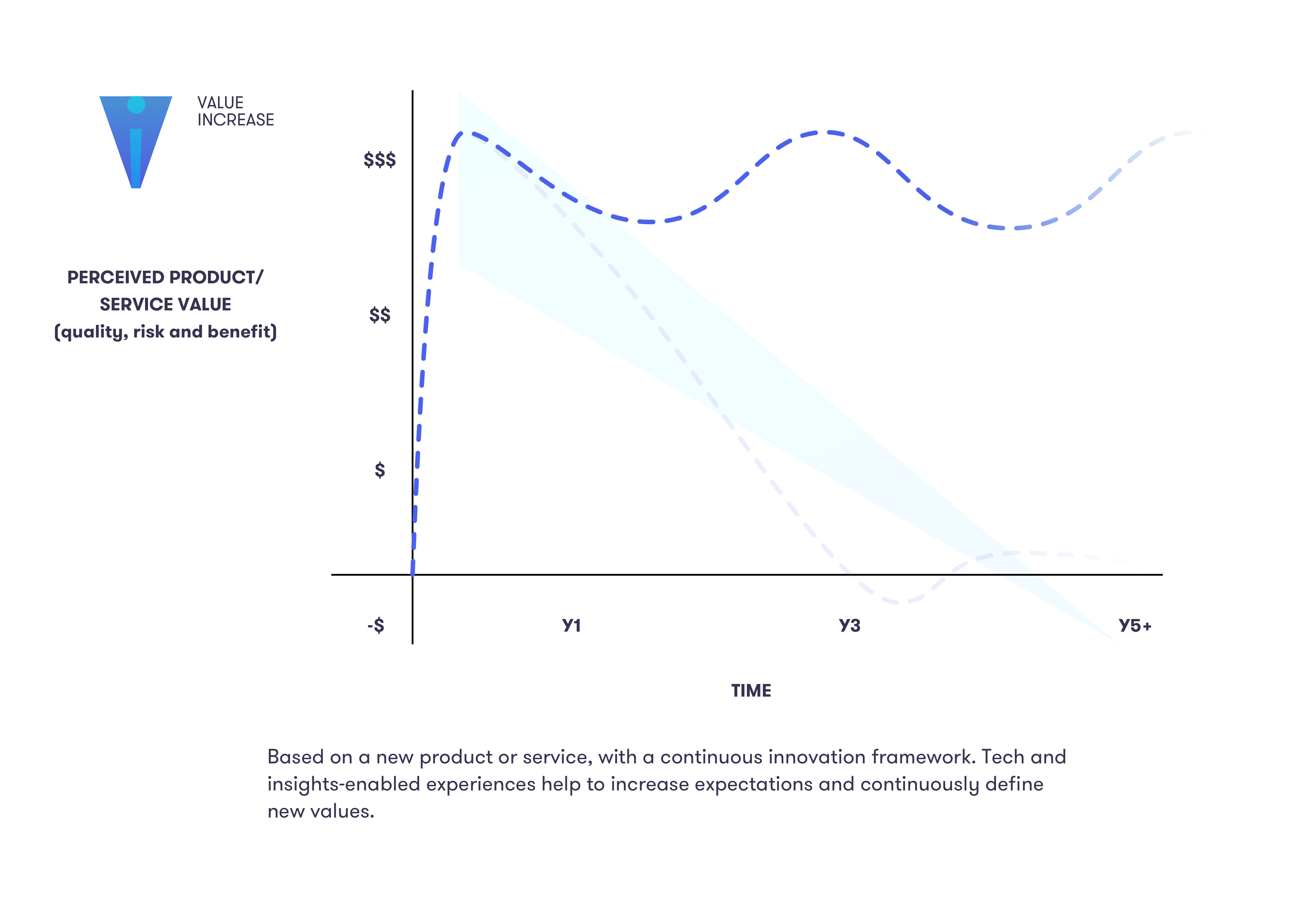 PERCEIVED PRODUCT/ SERVICE VALUE (quality, risk and benefit) over time. Based on a new product or service, with a continuous innovation framework. Tech and insights-enabled experiences help to increase expectations and continuously define new values.