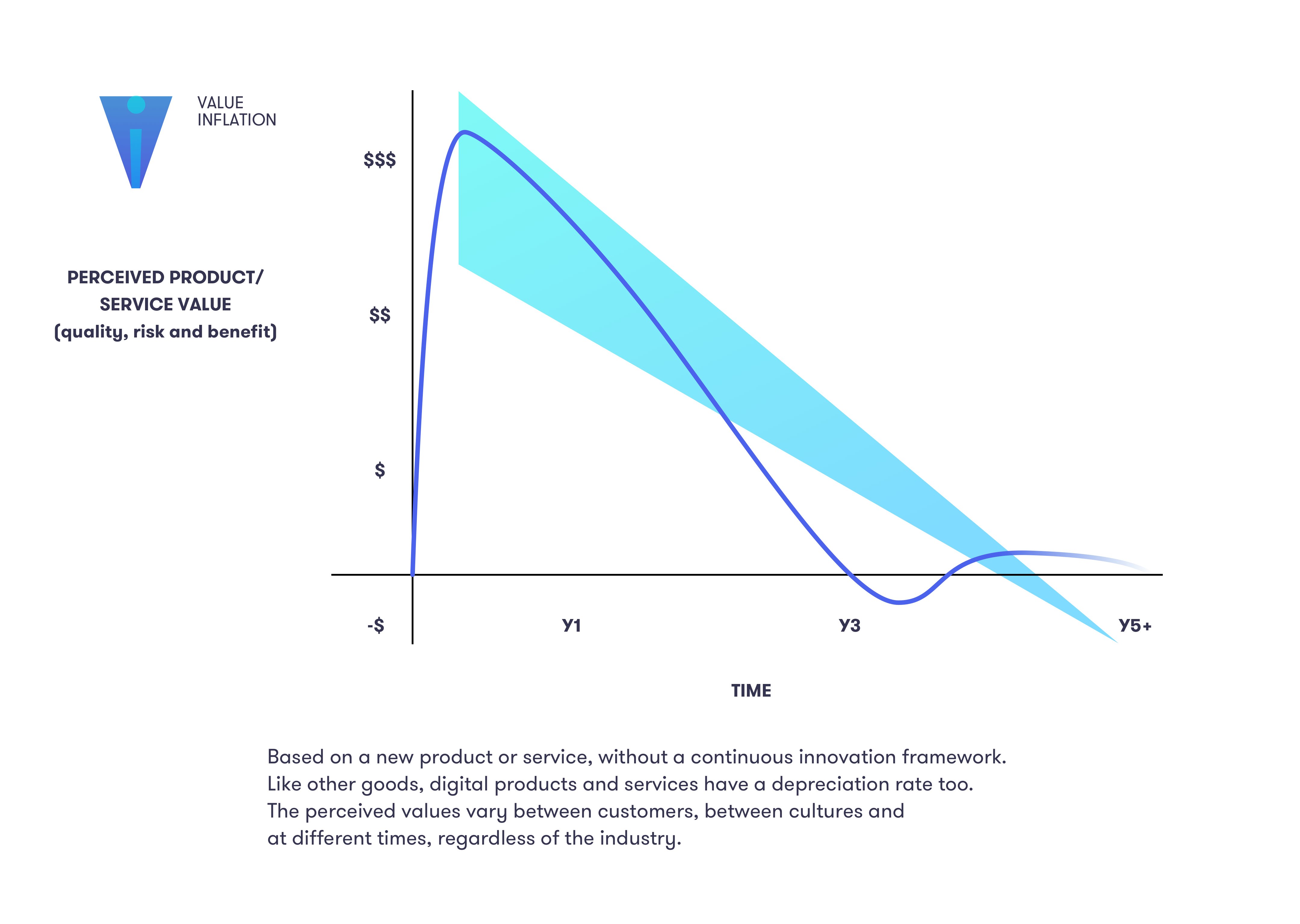 PERCEIVED PRODUCT/ SERVICE VALUE (quality, risk and benefit) over time. Based on a new product or service, without a continuous innovation framework. Like other goods, digital products and services have a depreciation rate too. The perceived values vary between customers, between cultures and at different times, regardless of the industry.
